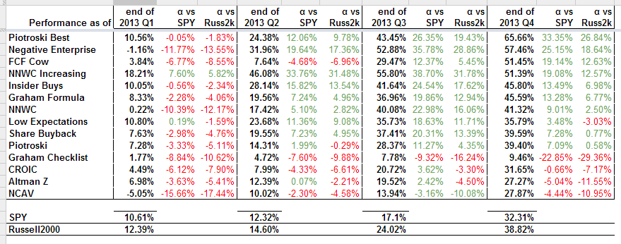 2013 Performance at the End of Each Quarter