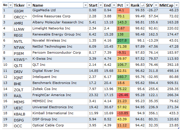 Top 20 Stocks of the Value Stock Screen Pounding the Market