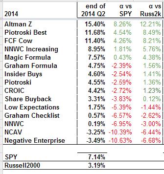 2014 Q2 Results