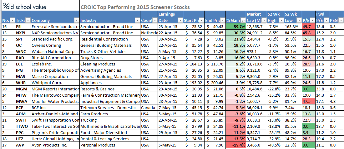 2015-CROIC-stocks