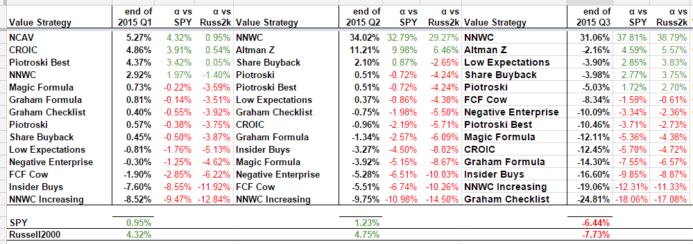 2015 Value Performances