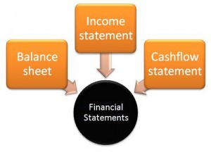 Basics of Understanding Financial Statements