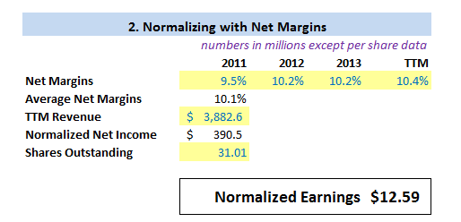 Normalized Earnings using Net Margin