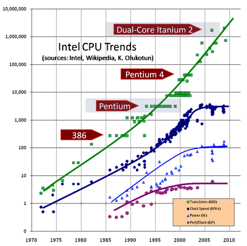 CPU-growth-chart