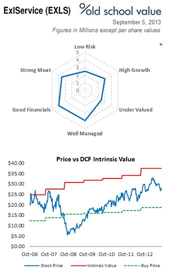 EXLS Intrinsic Value