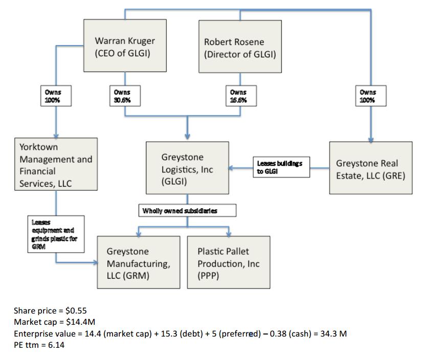 Greystone Logistics Company Structure