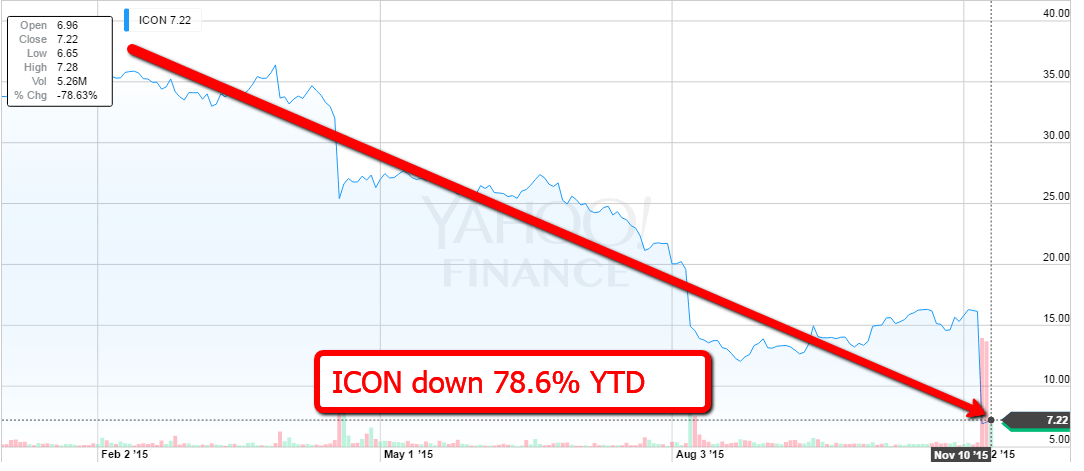 ICON-stock-chart