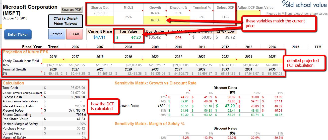 MSFT-reverse-dcf-breakdown