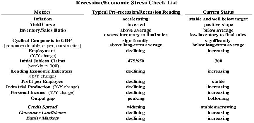 Recession and Economic Stress Indicator