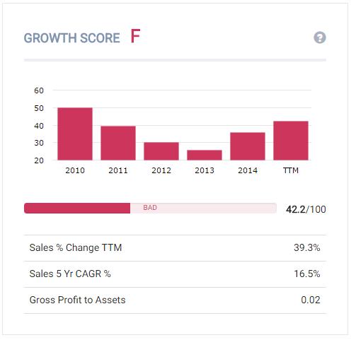 Sun Edison has poor growth   source: Old School Value Online