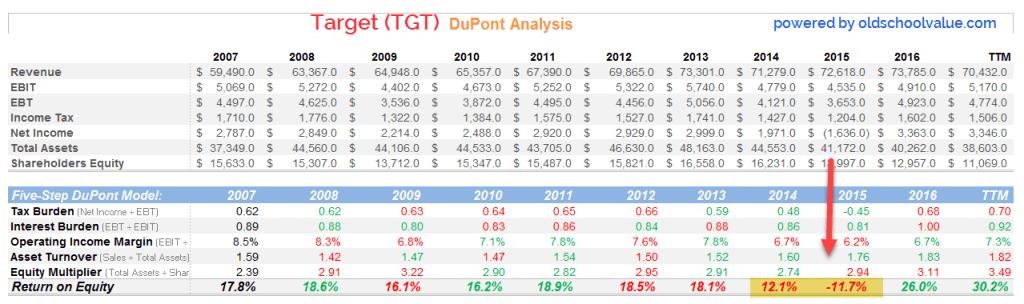 Target DuPont Analysis | source: oldschoolvalue analyzer spreadsheet