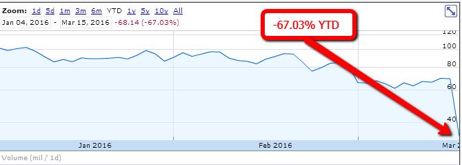 VRX-stock-price
