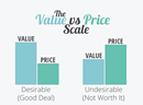 A Simple Lesson Stamps.com Teaches About Price vs Value