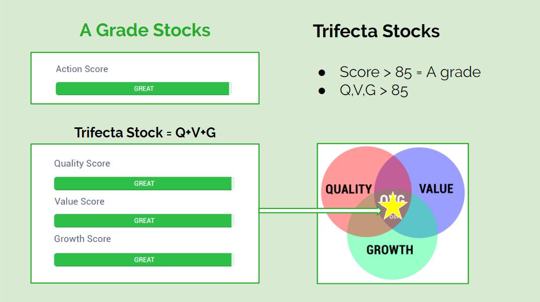 Trifecta Action Score Stocks