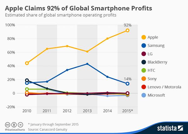 apple-smartphone-profits