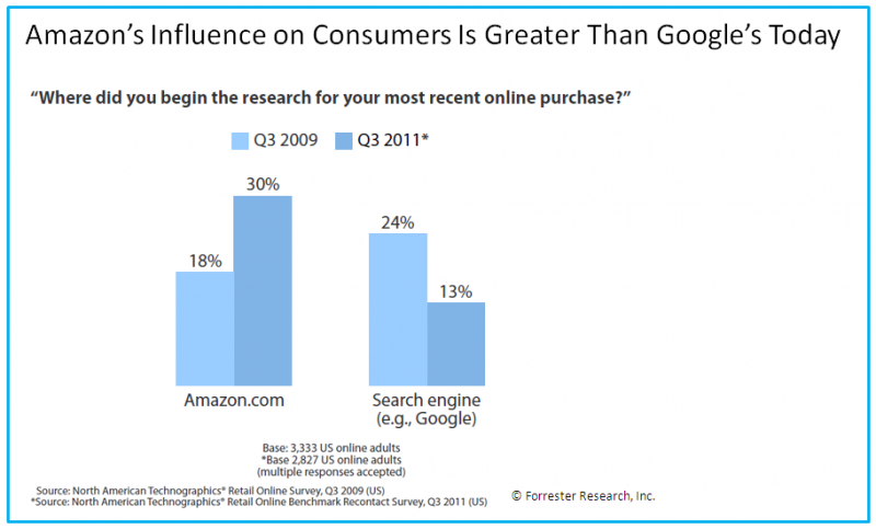 Amazon's Influence for Online Shopping