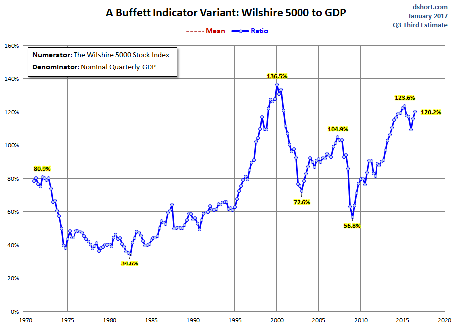 buffett-indicator-2017