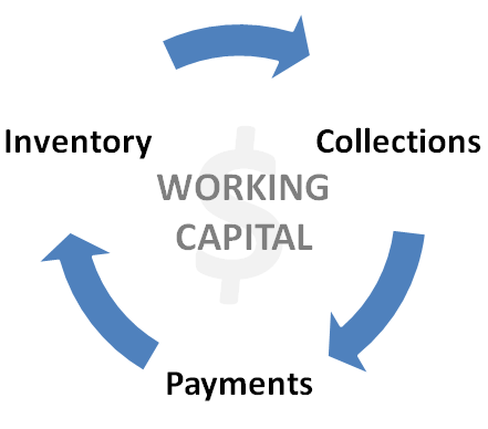 Changes in Working Capital and Owner Earnings – The Complete Guide