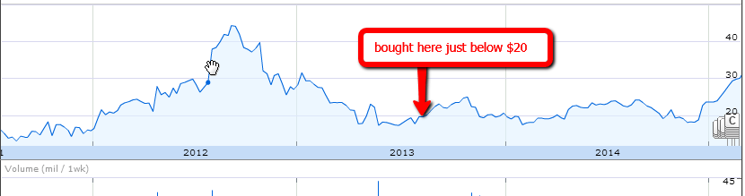 crus-buy-price