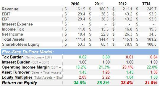 NIC Inc, DuPont Analysis