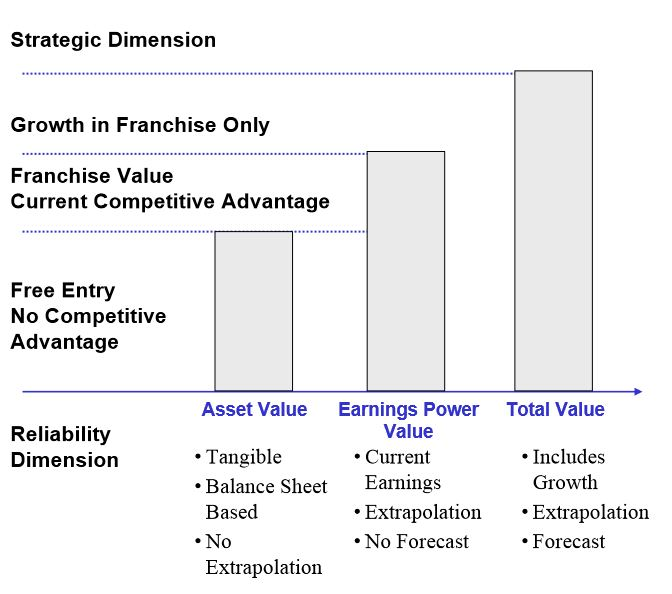 franchise value