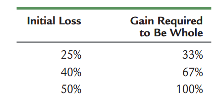 Gains Required to Offset Losses