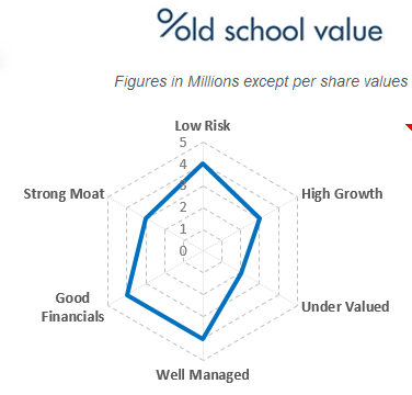 OSV Company Analysis Chart