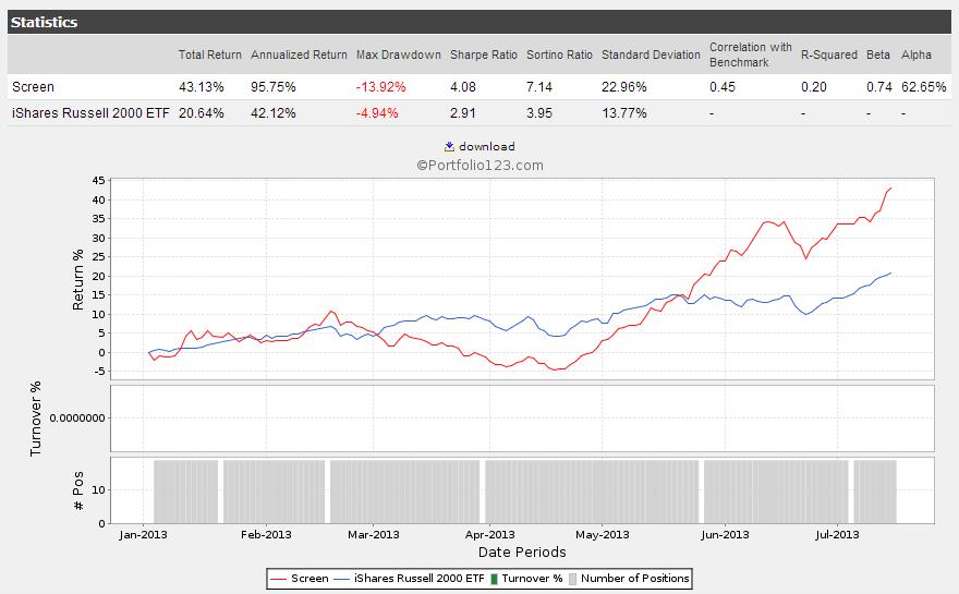 Negative Enterprise Value Stocks Crazy Outperformance