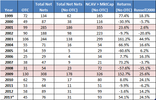 number-of-net-nets-performance-2000