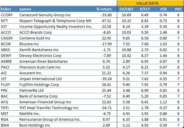 osv-ratings-value-2015-top-20 Value Score