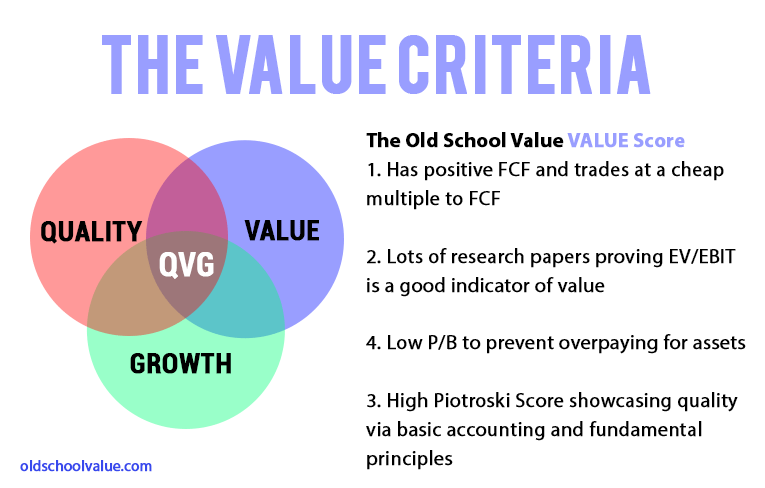 OSV Value Ratings Value Score