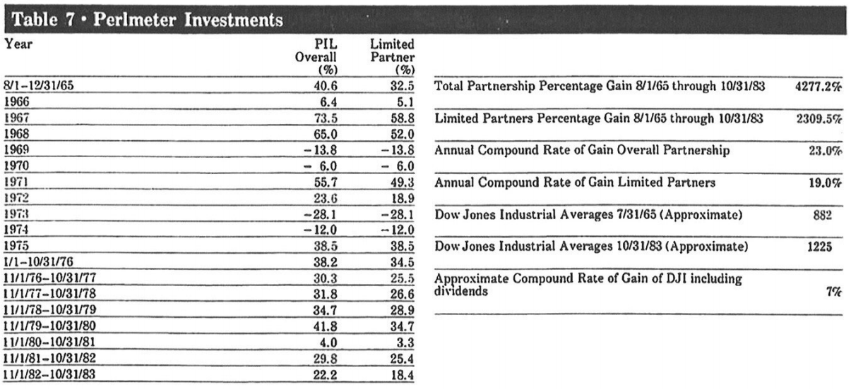 perlmeter-investments-performance Markets