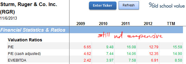 RGR Valuation Ratios