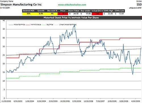 SSD Price & Value Graph