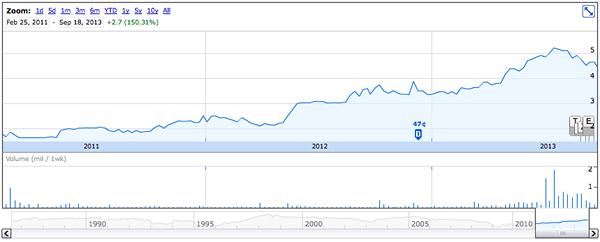 Transworld stock chart