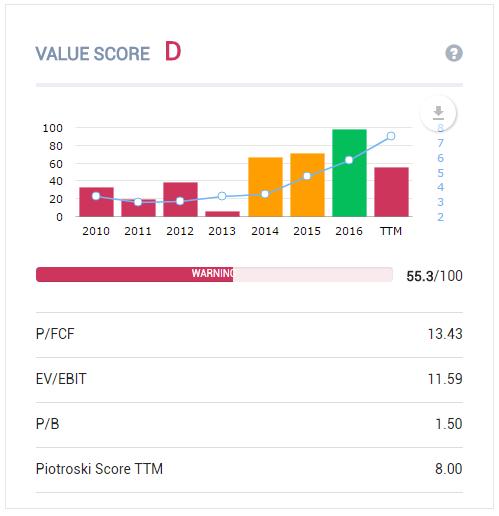 TSRI Value Score