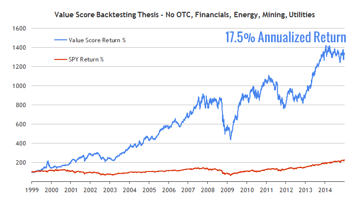 value-score-backtest-thesis-no-otc