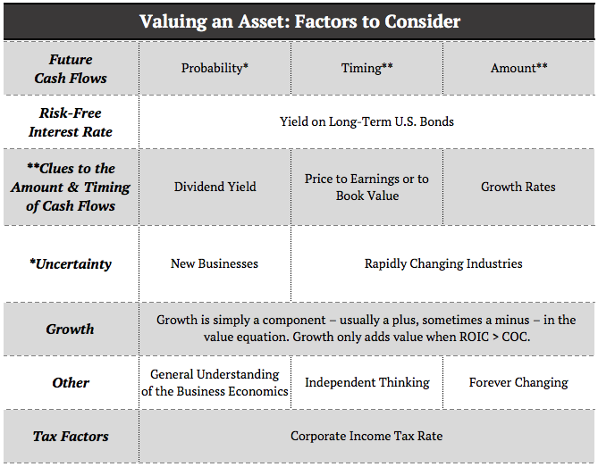 valuing-an-asset