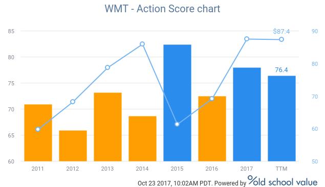 wmt action score chart