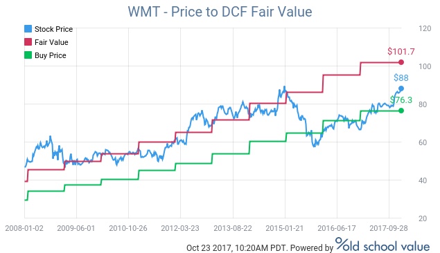 wmt price to dcf