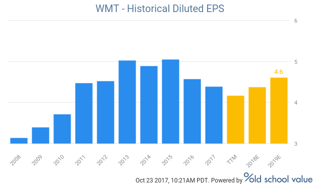 wmt historical diluted eps