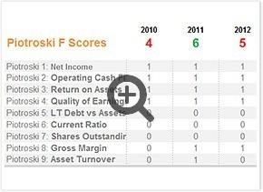 Piotroski score